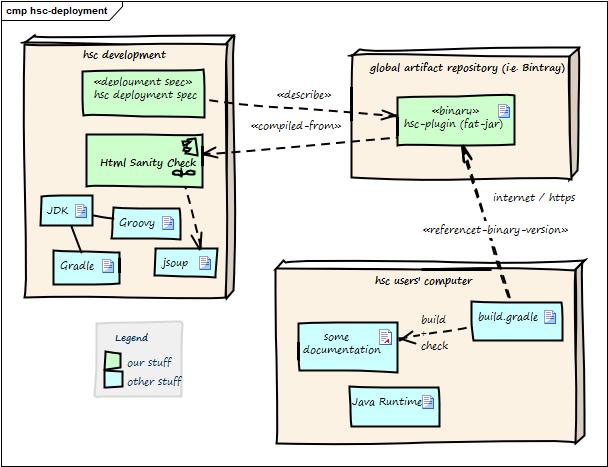 HTML Sanity Checker Architecture Documentation